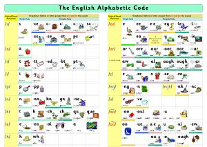 Alphabetic Code Chart